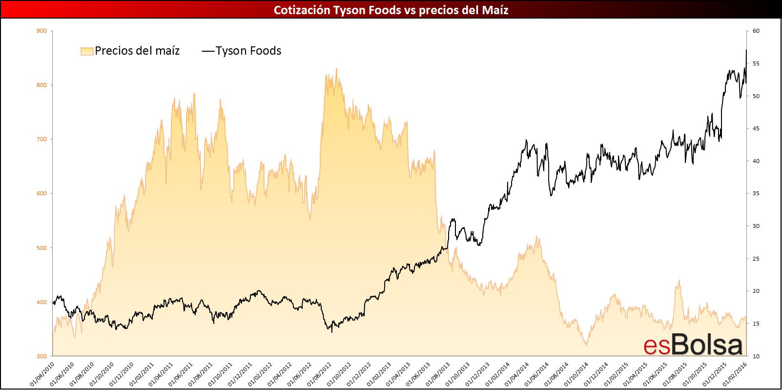 Gráfico Tyson foods vs maíz