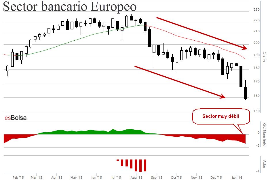 Gráfico banca europea