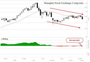 Gráfico bolsa China Shangahai