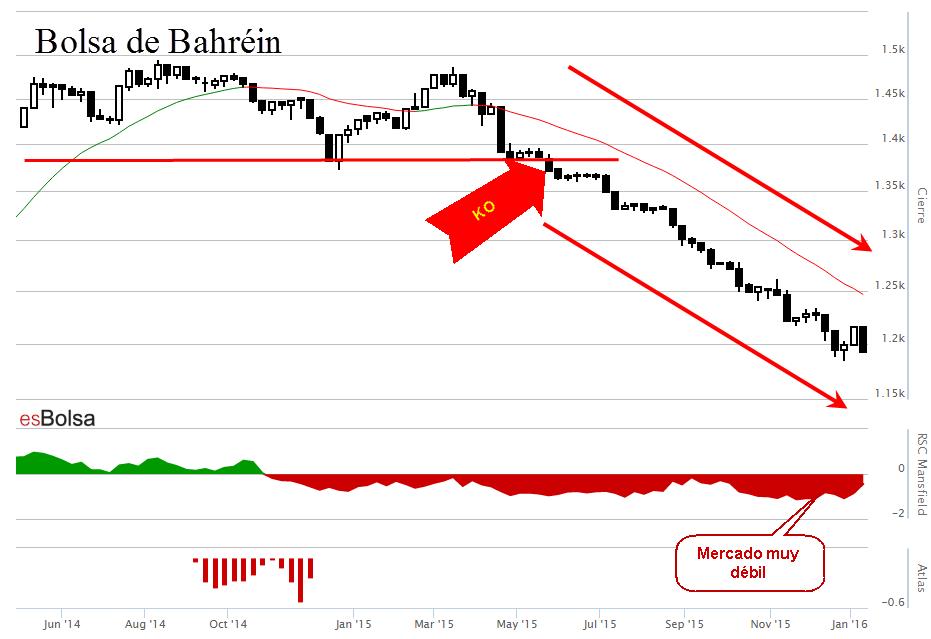 Gráfico bolsa de Bahréin
