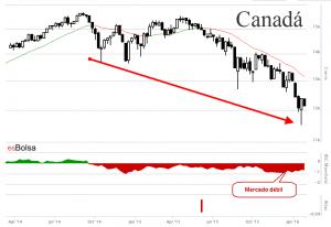 Gráfico bolsa de Canadá