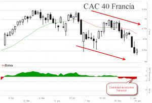 Gráfico bolsa de Francia