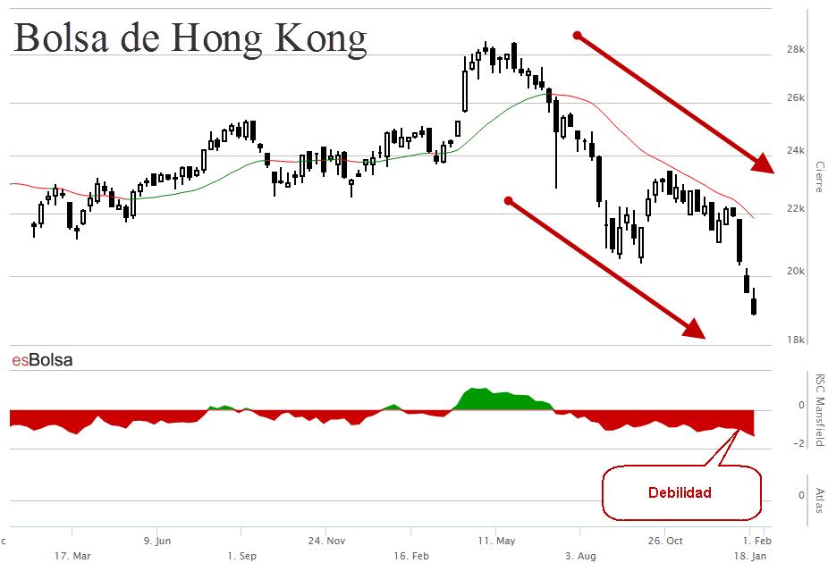 Gráfico bolsa de Hong Kong