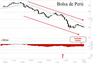 Gráfico bolsa peruana