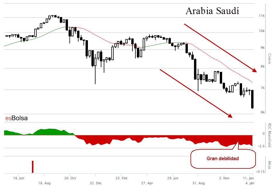 Gráfico de Arabia Saudí