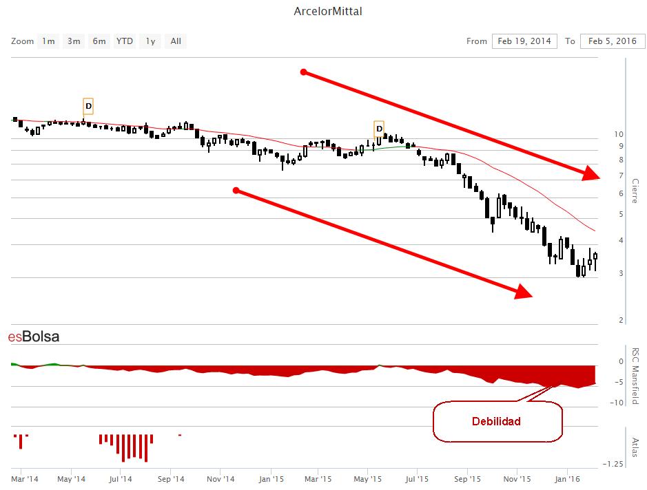 Gráfico de ArcelorMittal