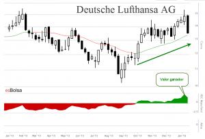 Gráfico de Deutsche Lufthansa AG
