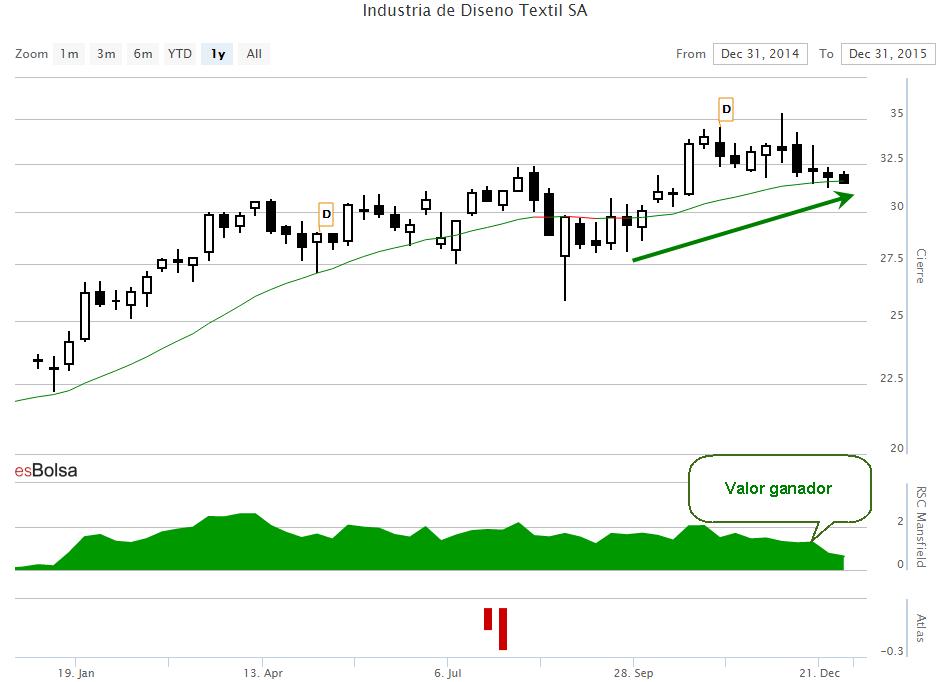 Gráfico de Inditex