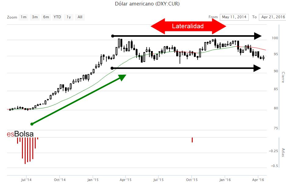 Gráfico del Dólar americano