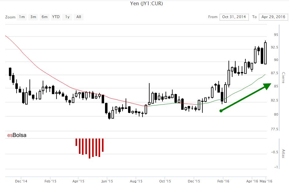 Gráfico indice del Yen