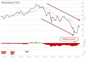 Gráfico petroelras USA