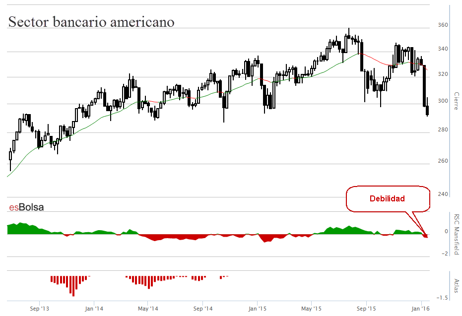 Gráfico sector bancario americano