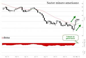 Gráfico sector minero americano