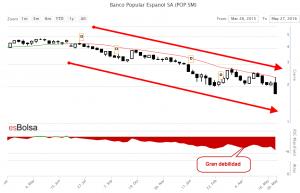 Grafico Banco Popular