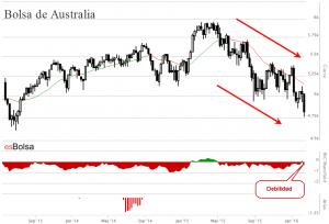 Grafico Bolsa de Australia