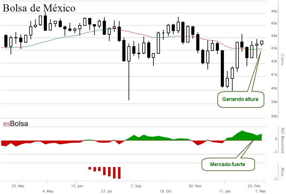 Grafico Bolsa de mexico