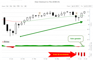 Grafico Dow Chemical