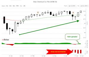 Grafico Dow Chemical