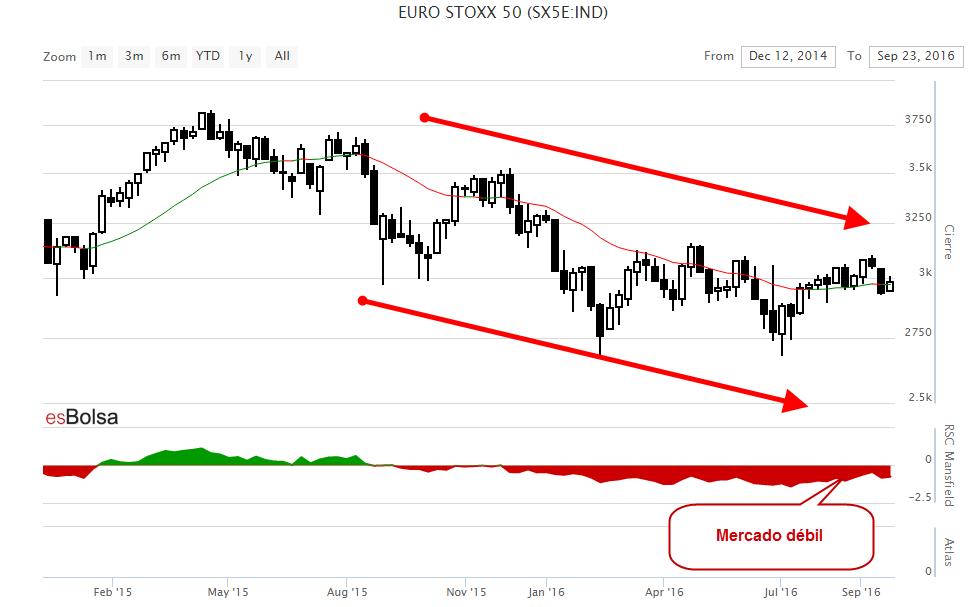Grafico Eurostoxx 50