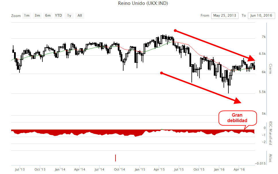 Grafico FTSE 100