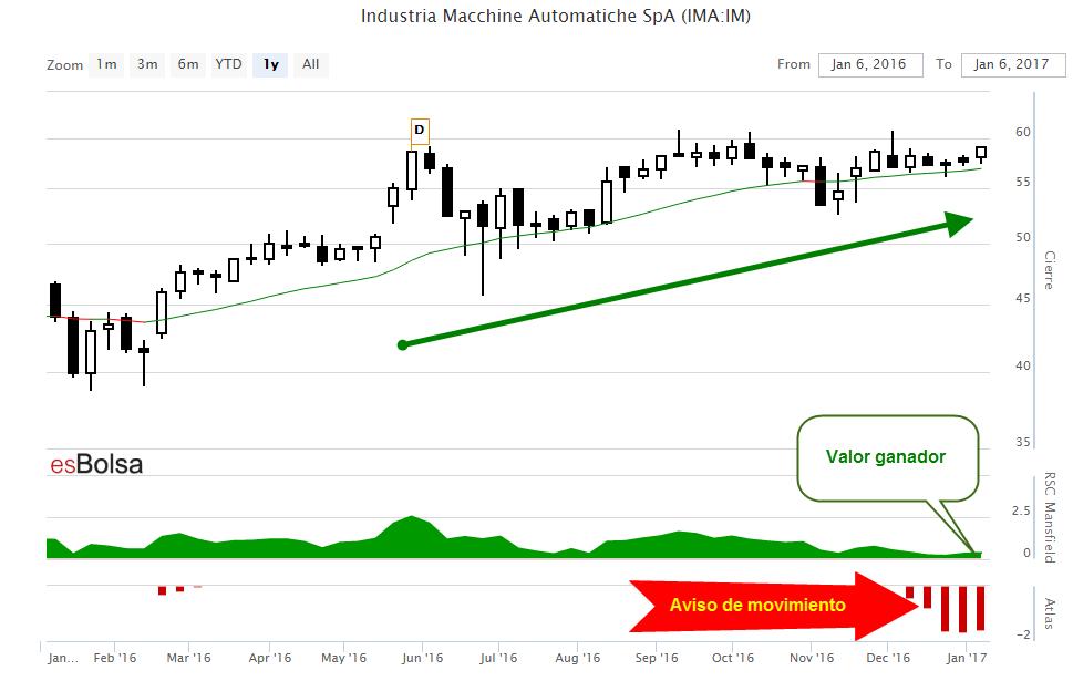 Grafico Industria Macchine Automiche