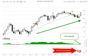 Grafico VVC
