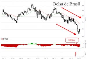 Grafico bolsa de Brasil