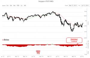 Grafico bolsa de Singapur