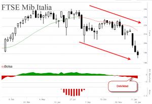 Grafico de Italia