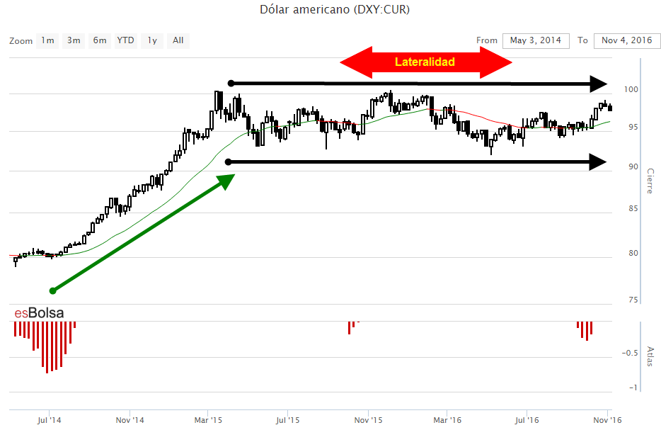 Grafico dollar index