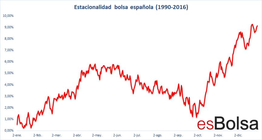 Grafico estacionalidad Ibex 35