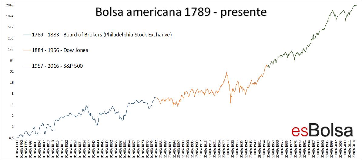 Grafico historico bolsa americana 1789 - 2016