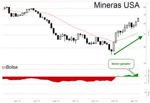 Grafico mineras USA