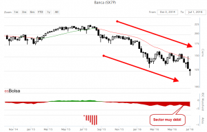 Grafico sector bancario europeo