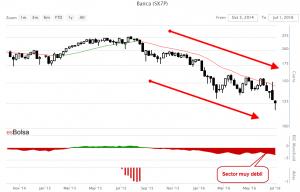 Grafico sector bancario europeo