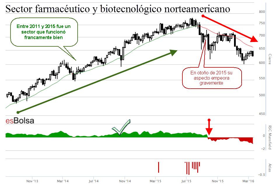 Grafico sector farmaceutico y biotecnologico norteamericano