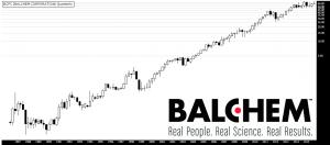 Grafico trimestral Balchem corporation 1985 - presente