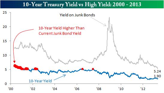 High Yield vs 10 Year