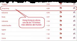 Hong Kong débil