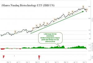 IBB Biotechnology