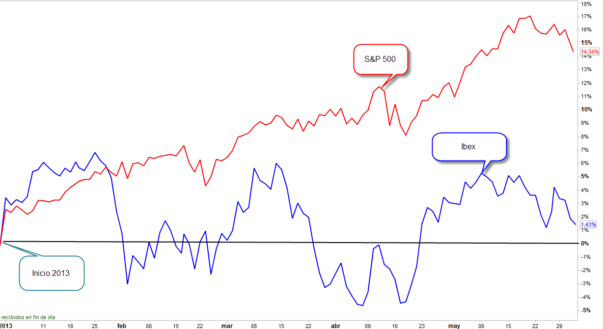 Ibex vs SP