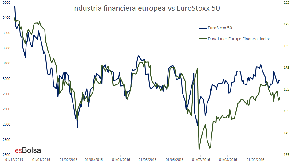 Industria financiera vs Eurostoxx 50