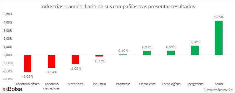 Industrias Cambio diario de sus compañías tras presentar resultados