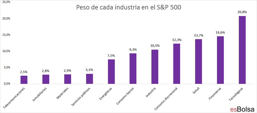 Industrias en el S&P 500