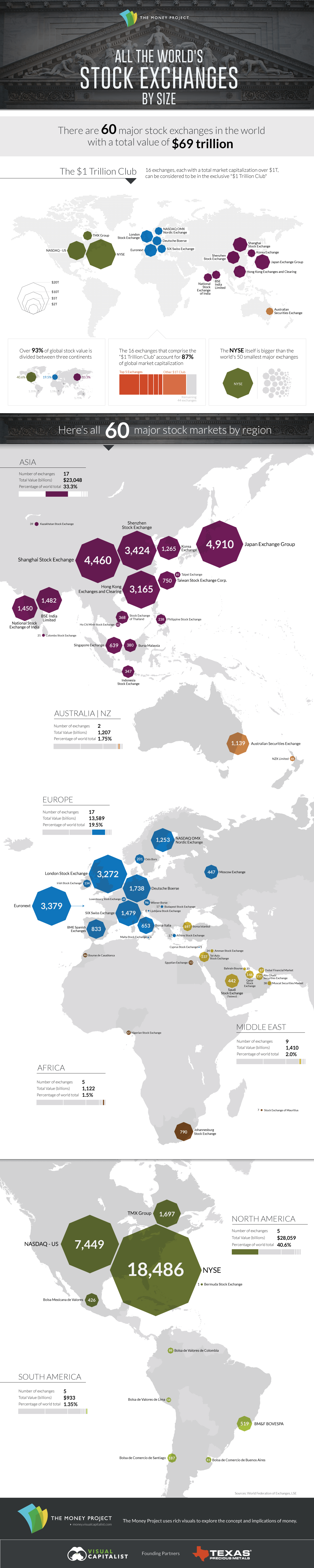 Infografia bolsas del mundo