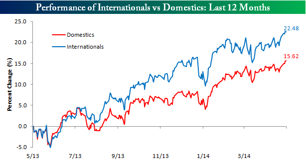Internationals v domestics
