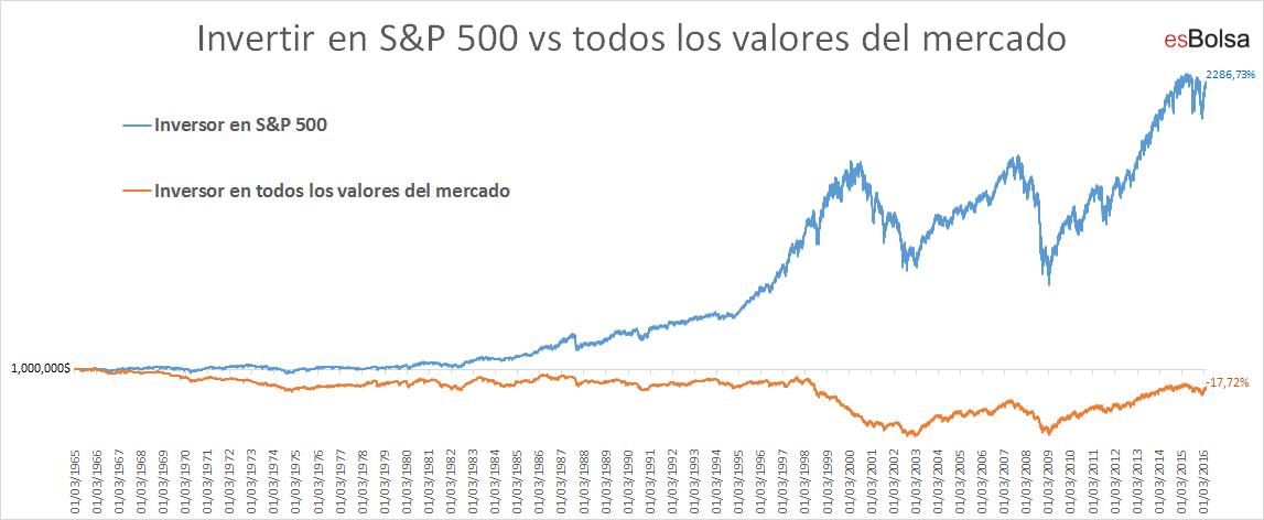 Invertir en SP vs invertir en todos los valores