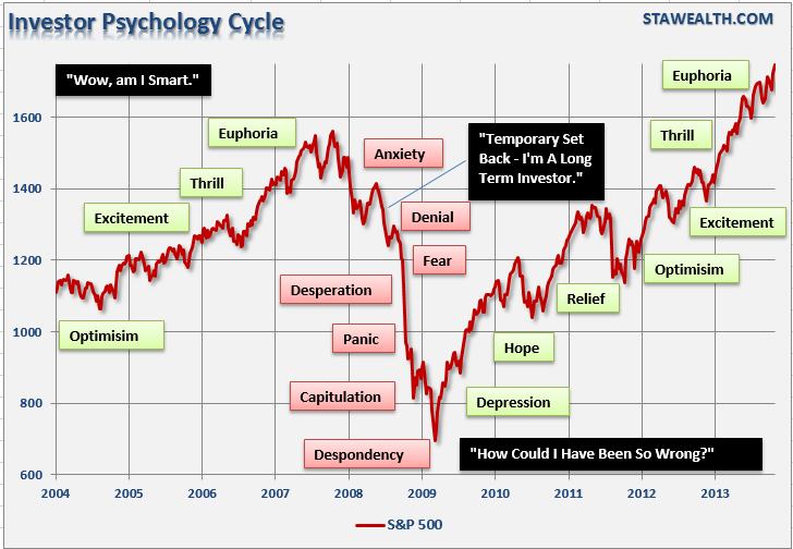Investor-psychology-cycle-102313-2[1]