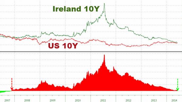 Irlanda vs USA