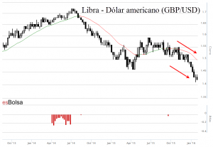Libra Dolar
